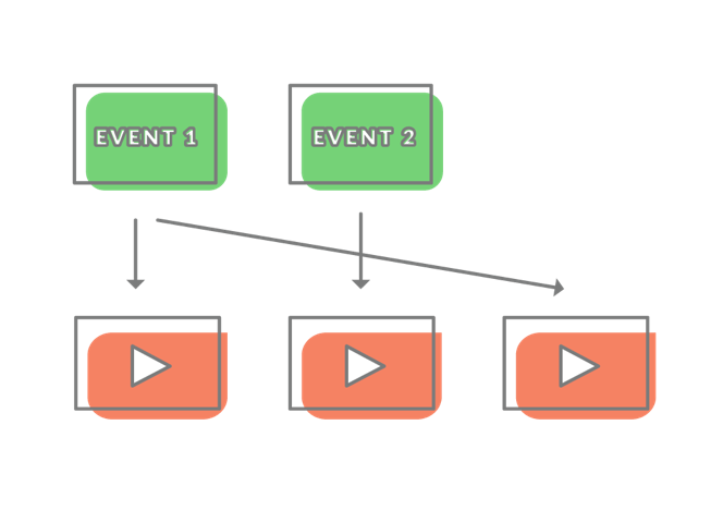Diagram demonstrating the principle of assigning events to videos on a one-to-many basis