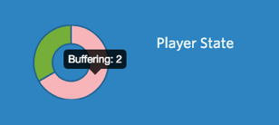 The player state pie chart, showing hover text specifying 2 players buffering.