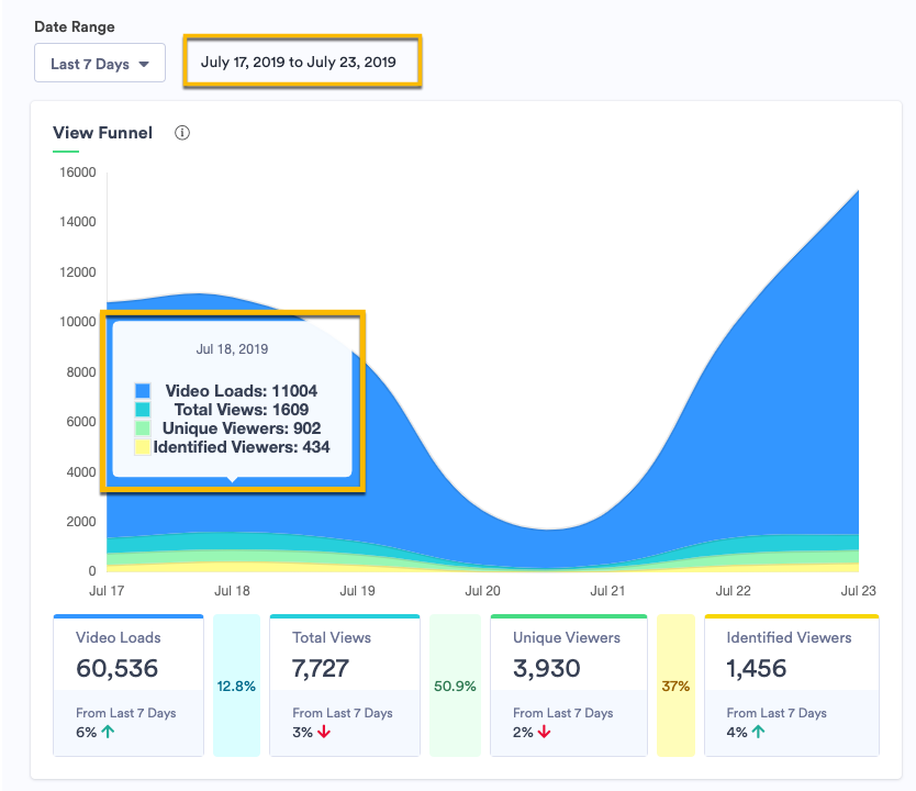 The View Funnel Widget in the Insights Dashboard